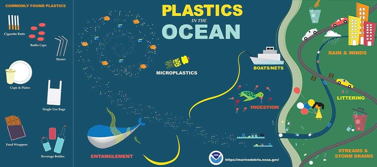 You are currently viewing US NOAA INFOGRAPHIC- A Guide to Plastic in the Ocean